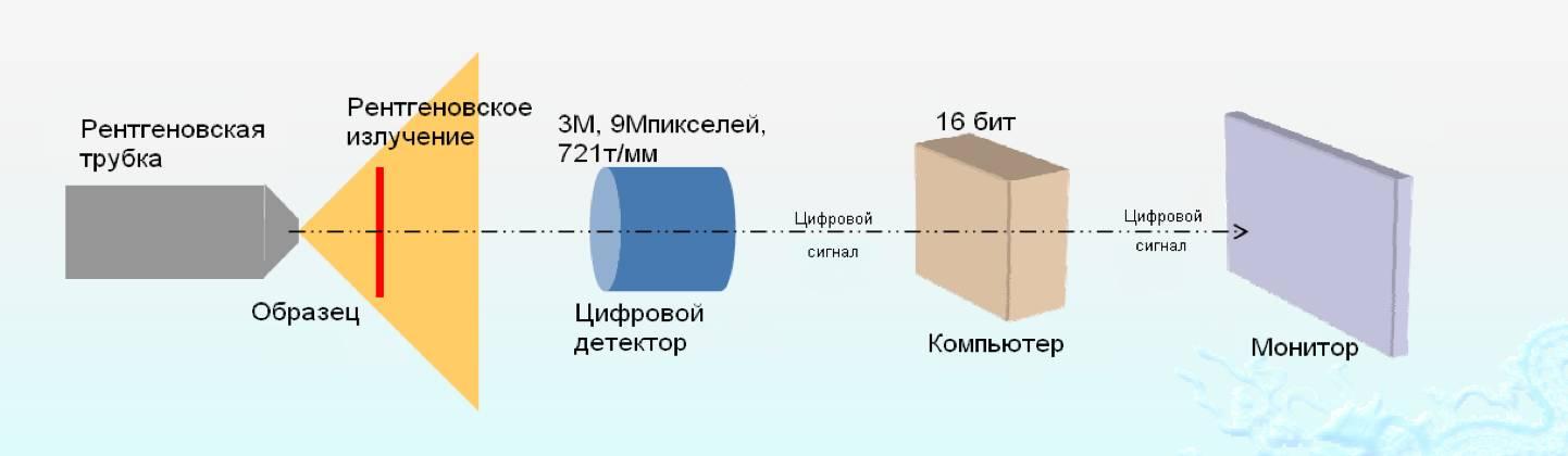 Цифровая детекторная система, рентгенограмма, Система рентгеновского контроля печатных плат Mini X-Ray X-5600